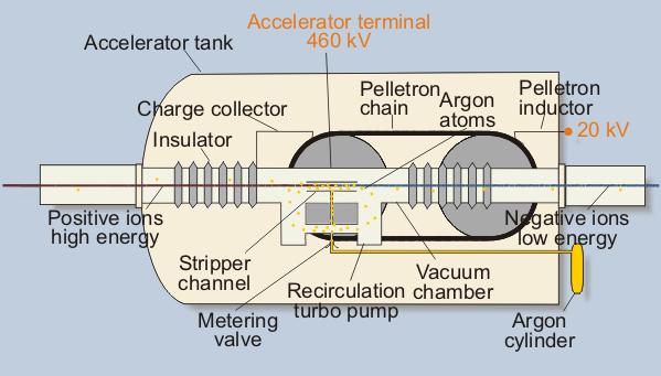Elementy datowania radiowęglowego
