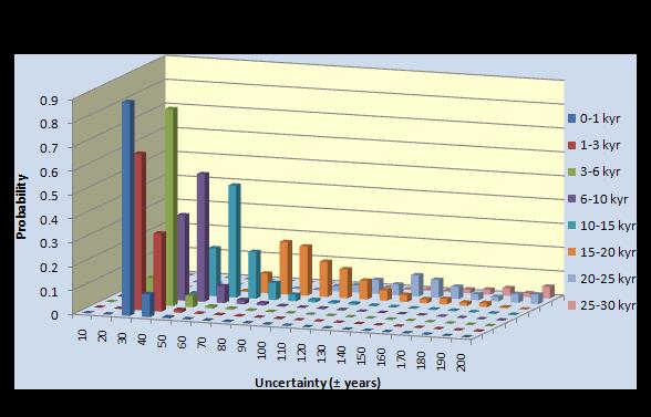 Precyzja pomiarów 14C dla próbek młodszych niż 200 lat