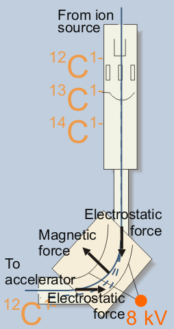 AMS Machine - Injection Magnet animation