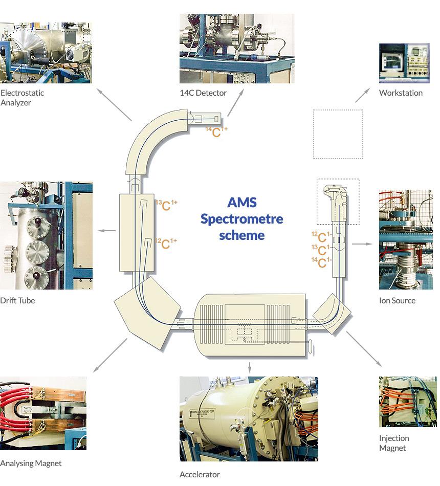 AMS machine scheme
